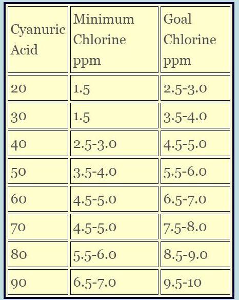 Swimming Pool Chlorine Maintenance Shock Adjust Levels Liquid