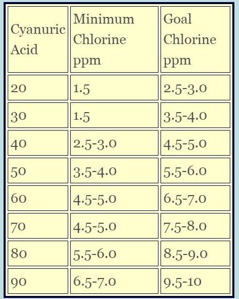 Swimming Pool Chlorine Chart Swimming Pool Ph Who Cares