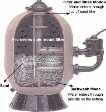 Swimming pool sand filter maintenance care troubleshoot backwash inground - Sandfilterpumpe fur pool ...