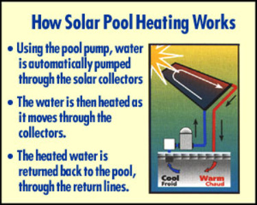 Solar Swimming Pool Heaters Above Ground Inground