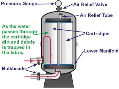 Image result for how a cartridge filter works