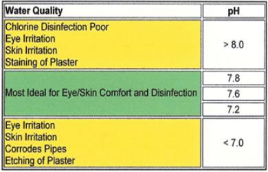 Pool Muriatic Acid Ph Alkalinity Decrease Adjust Pool Care Charts