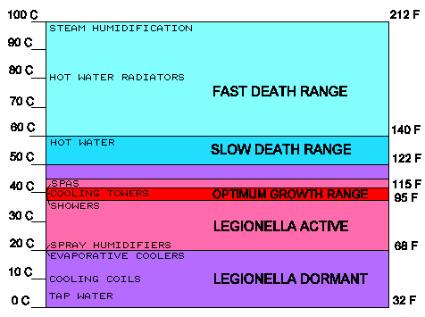 Legionnaires Disease Legionella Pneumonia Pulmonary